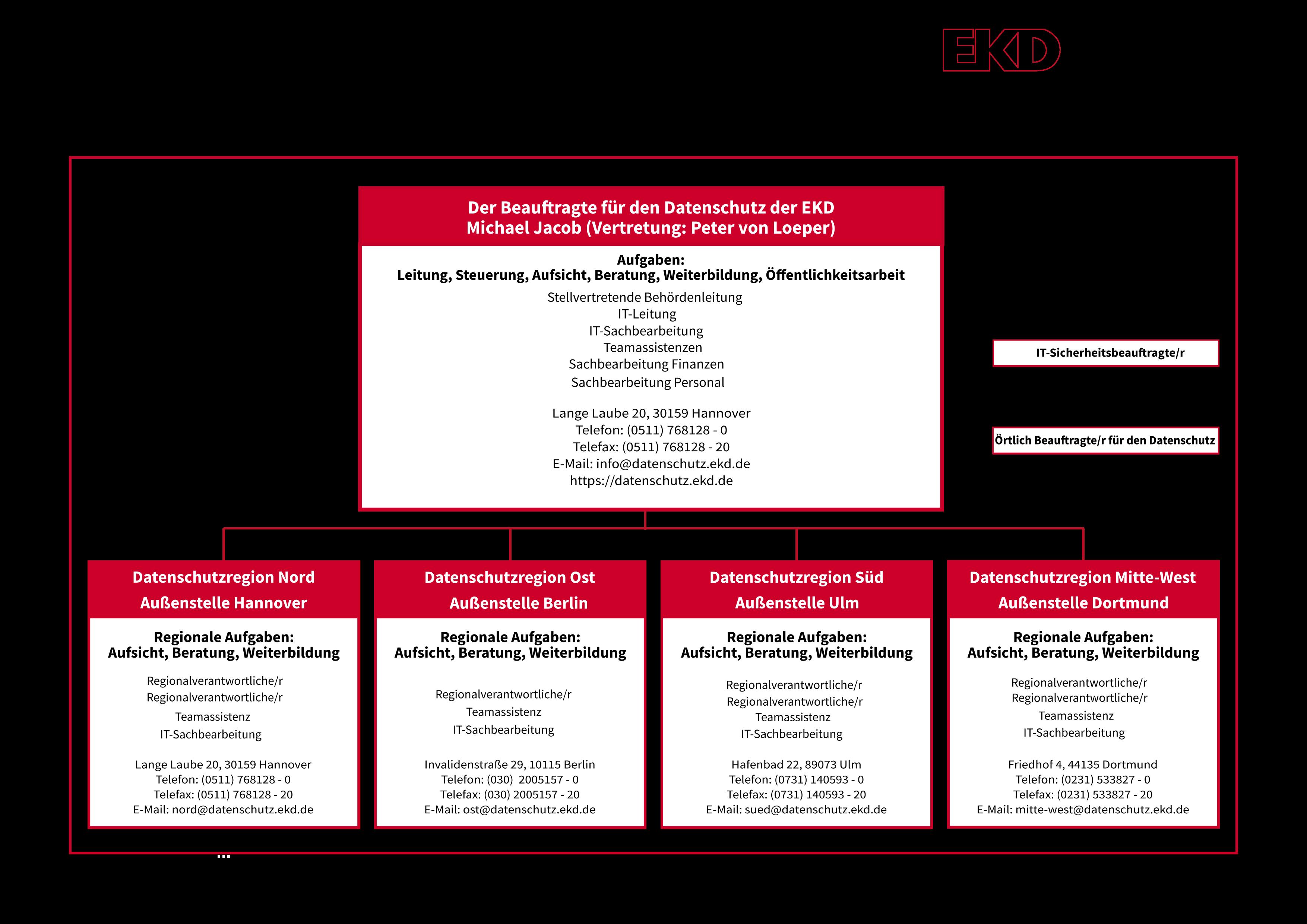 Organigramm der Dienststelle des BfD EKD